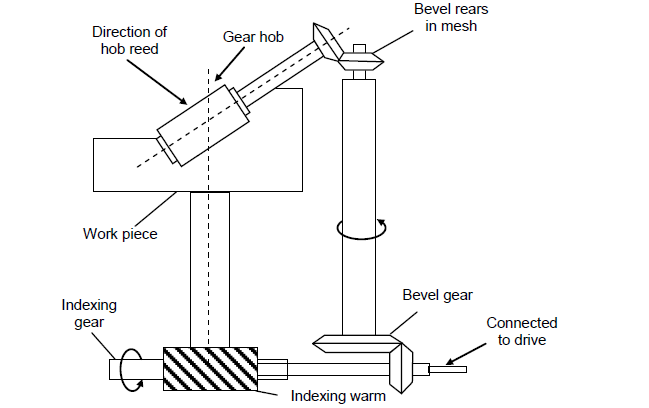 Gear manufacturing mechanical engineering for ias and ies page 9 the operation of gear hobbing involves feeding the revolving hob till it reaches to the required depth of the gear tooth simultaneously it is fed in a ccuart Images